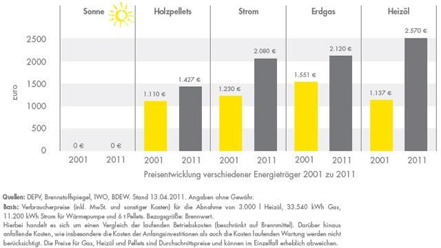 Teuerungsrate Öl, Gas und Pellets in 10 Jahren